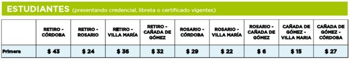 Precios para estudiantes de los pasajes del tren Cordoba Buenos Aires