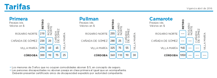 Precios de los boletos del tren Cordoba Buenos Aires abril 2016