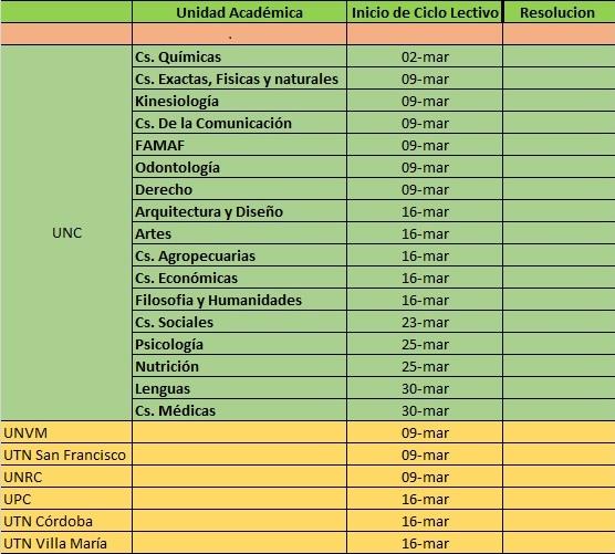 Fechas Tramitar Anotar Boleto Educativo 2020 Cordoba