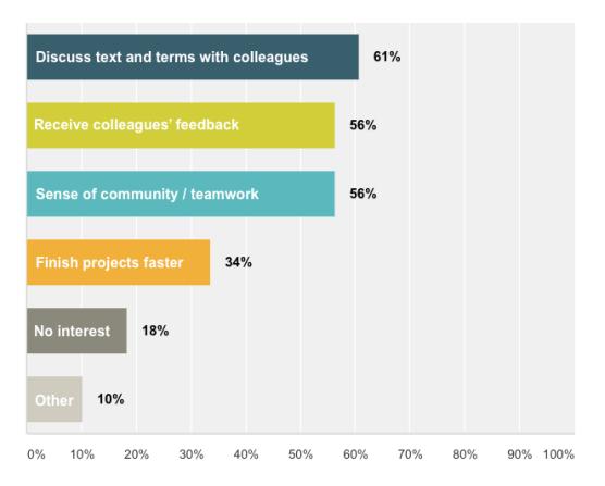 survey of translator community