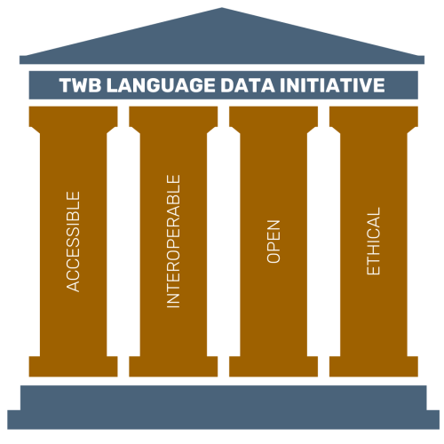 TWB Language Data Initiative