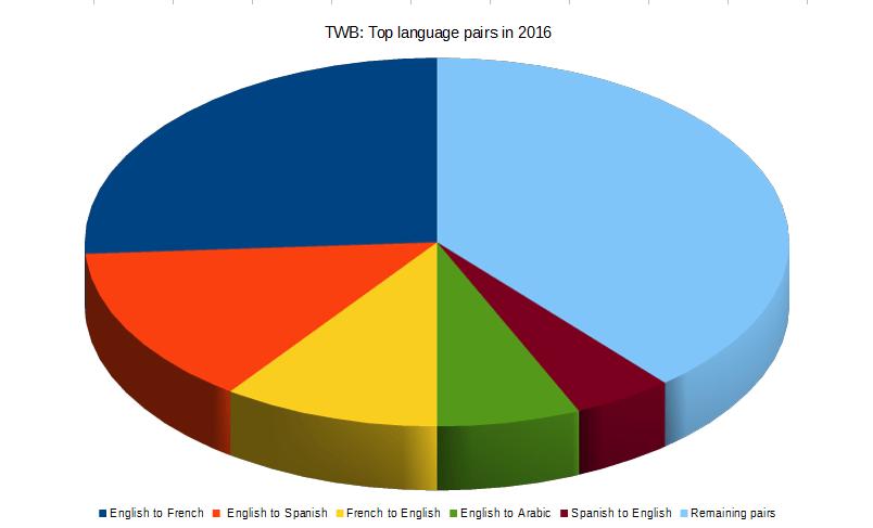 Language pairs in 2016
