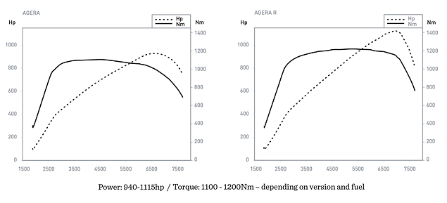 Agera and Agera R - power curves