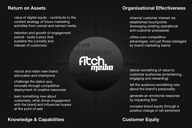 Fitch Media Value Scorecard