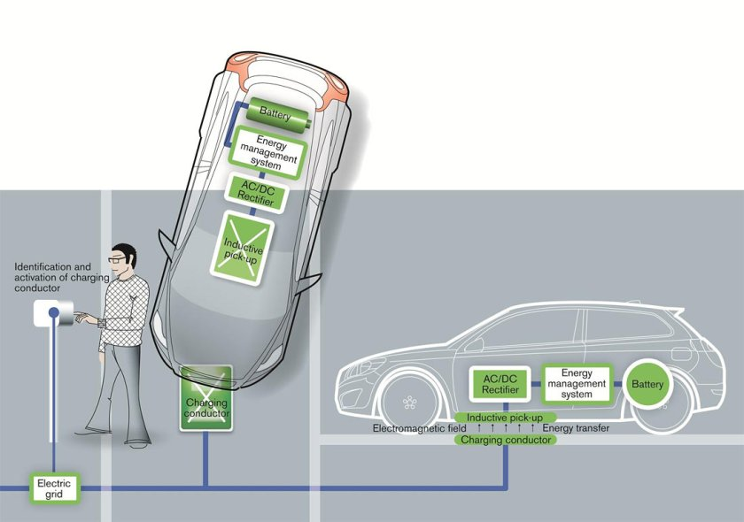 Volvo-induction-charging-solution_G1