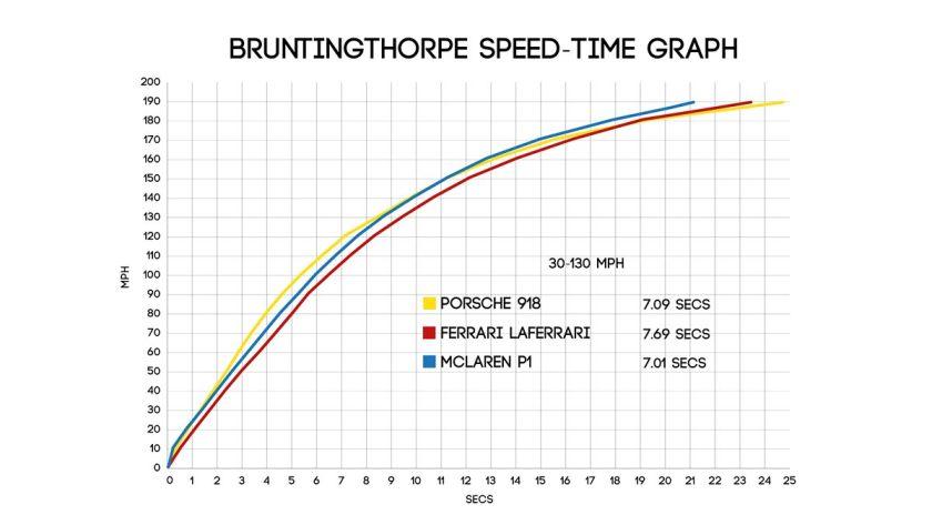 Bruntingthorpe speed time graph