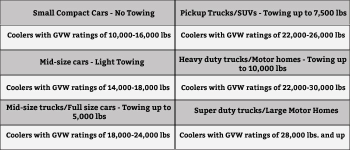 Transmission Cooler GVW rating chart - Transmission Cooler Guide