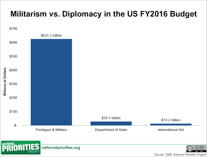 More Militarism Money – No!