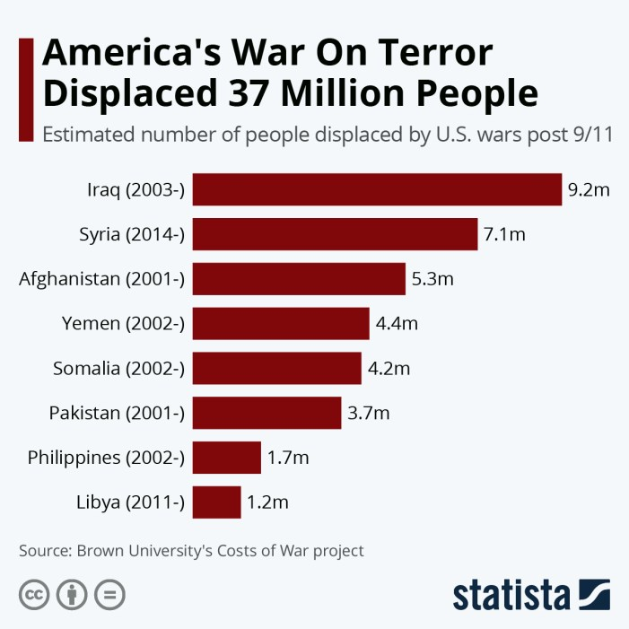 The U.S. 'War on Terror' Has Displaced 37 Million People