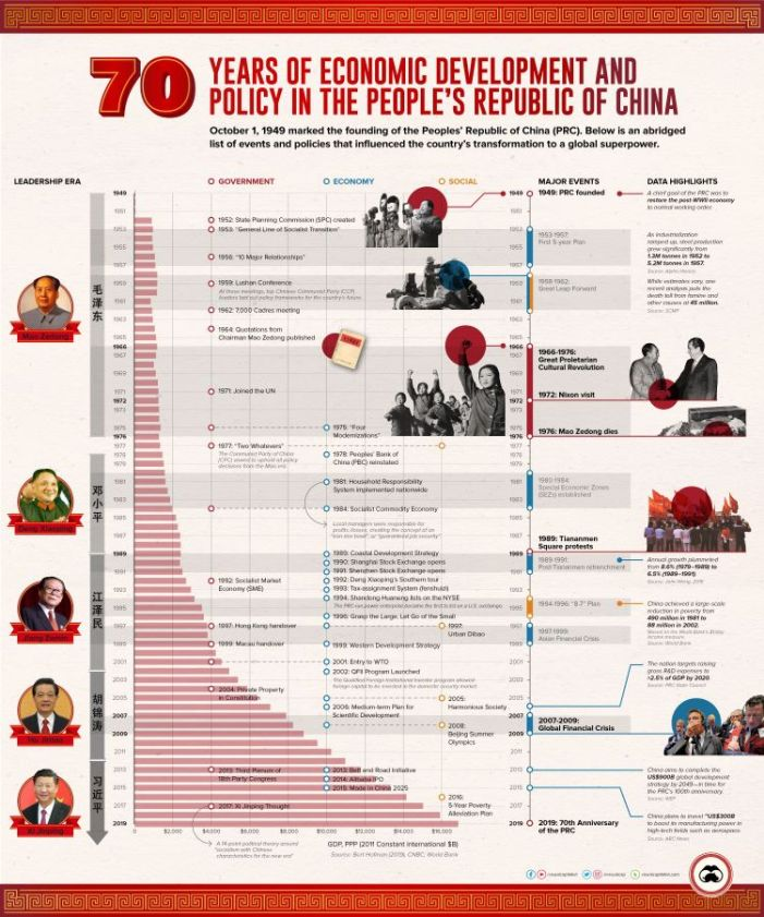 Iman Ghosh: The People's Republic of China: 70 Years of Economic History