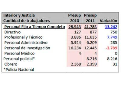 Faltan recursos para atender cárceles en el 2011