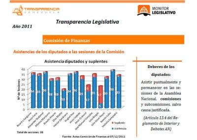 181 inasistencias se contabilizaron en la comisión de finanzas en diciembre