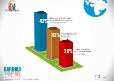 Barinenses exigen saber es el número de ambulatorios de Barrio Adentro