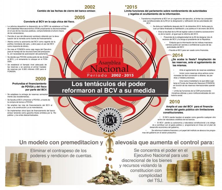 infografía-CORRUPCIÓN-BCV1-768x656
