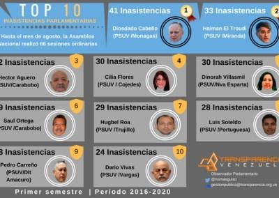Inasistencias parlamentarias son encabezadas por el PSUV