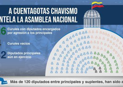 Infografía: A cuentagotas chavismo desmantela la Asamblea Nacional