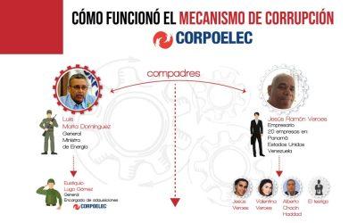 Conspiración Veroes-Motta Domínguez: ¿Cómo funcionó el mecanismo de corrupción en Corpoelec?