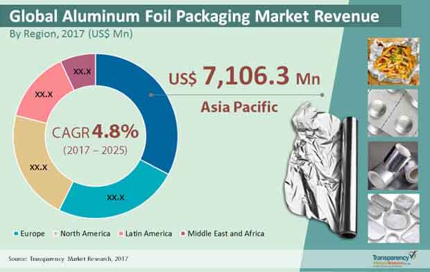 global aluminum foil packaging market