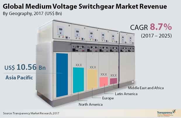 medium voltage switchgear market