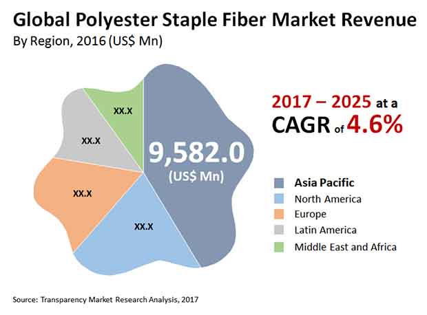 polyester staple fiber market