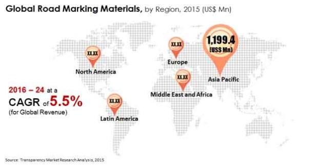 road marking materials market