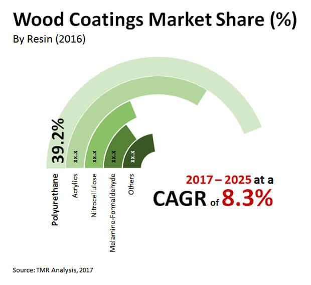 wood coatings market
