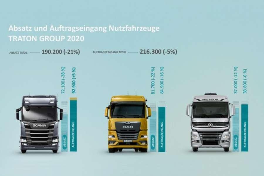 tevex logistics erwirbt 250 mercedes