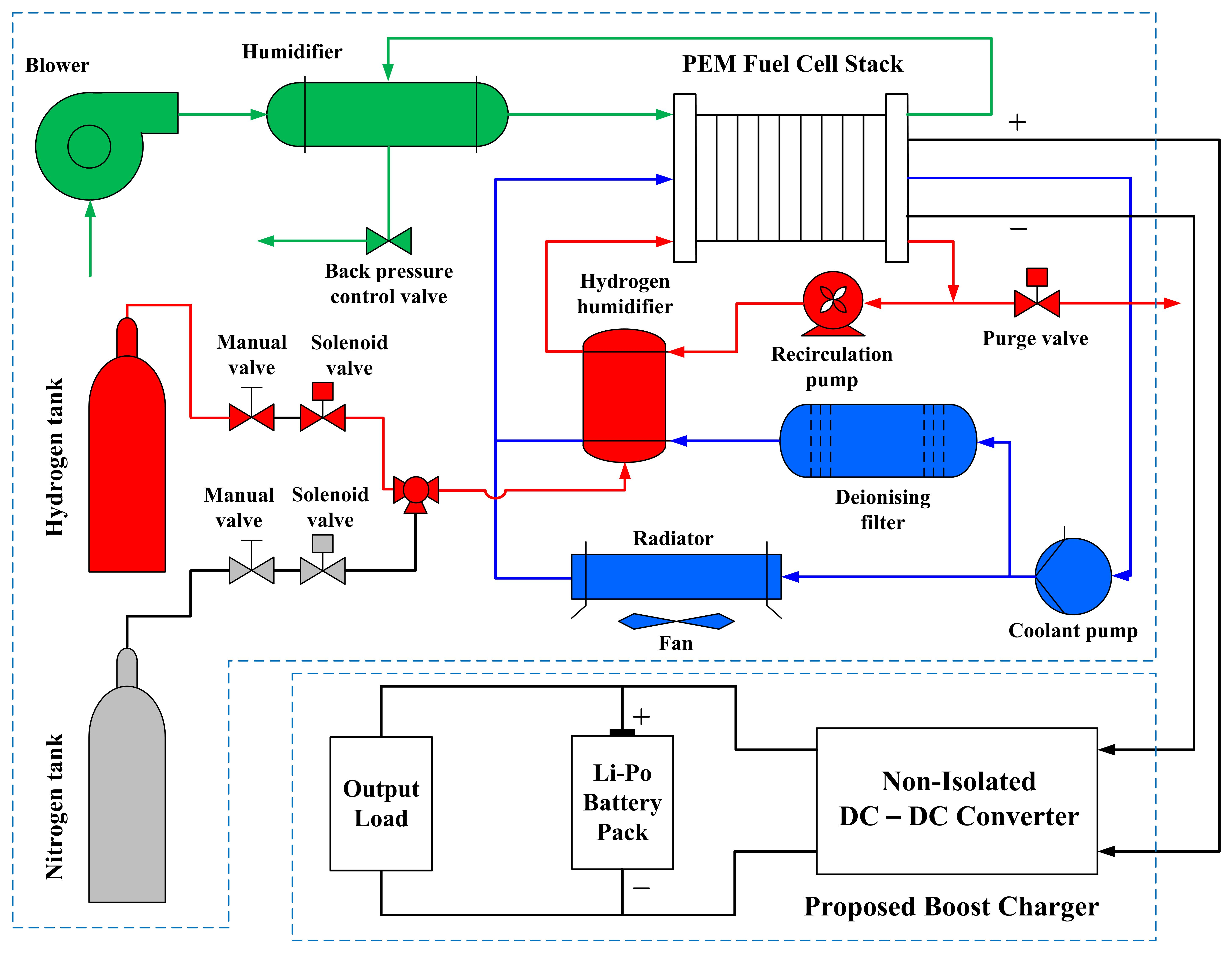 DESIGN OF A NON-ISOLATED PEM FUEL CELL BOOST CHARGER FOR