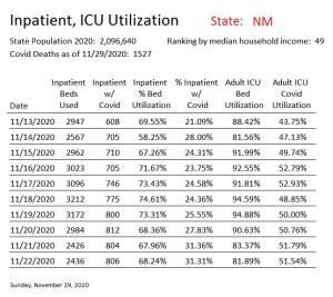 Hosp Utilization NM