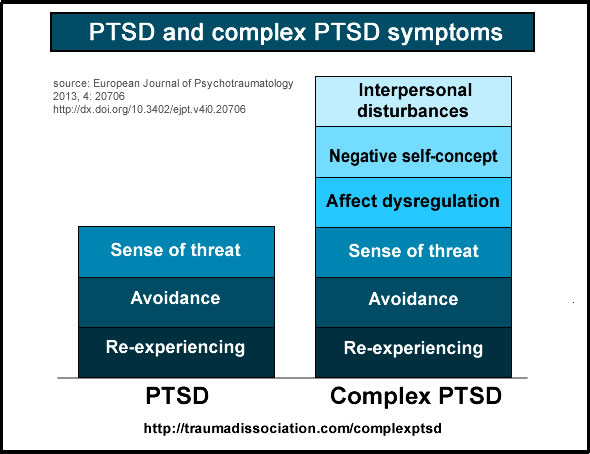 Differences between PTSD  and Complex PTSD - only Complex PTSD includes interpersonal disturbances, negative self-concept and affect dysregulation, both include sense of threat, avoidance, re-experiencing
