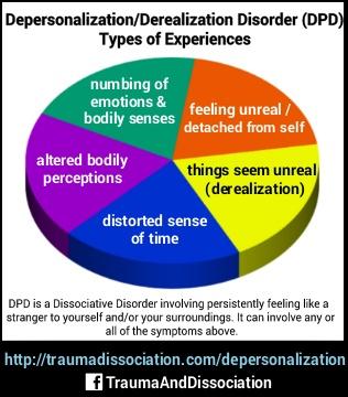 Image result for depersonalization disorder