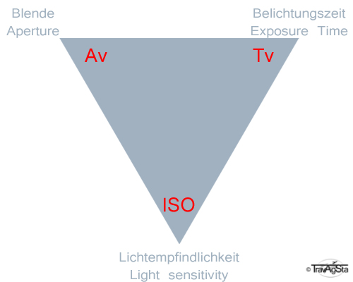Photography's magic triangle