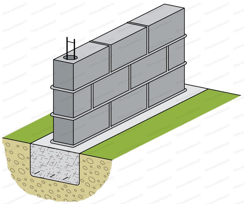 Construction D Un Mur De Cloture Parpaing De 15 Ou De 20 Travaux Beton