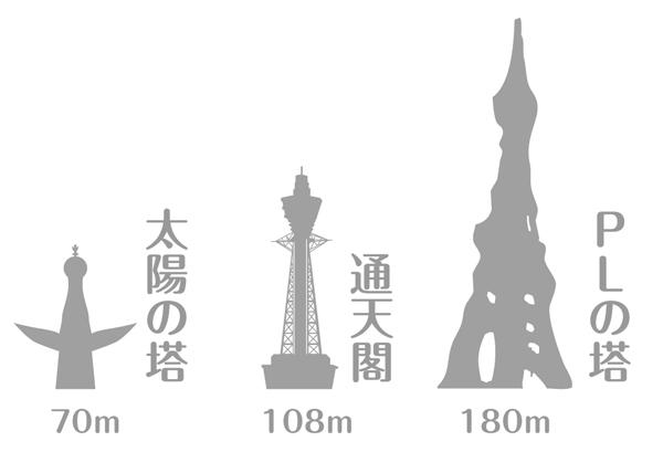 PLの塔と外の塔との高さを比較