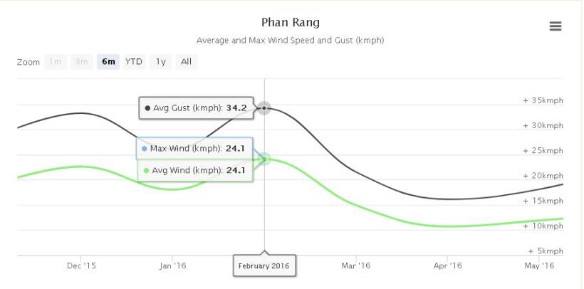 wiatr statystyki wietnam kitesurfing mui ne phan rang my hoa