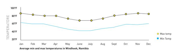 Min-Max-temp_NAMIBIA