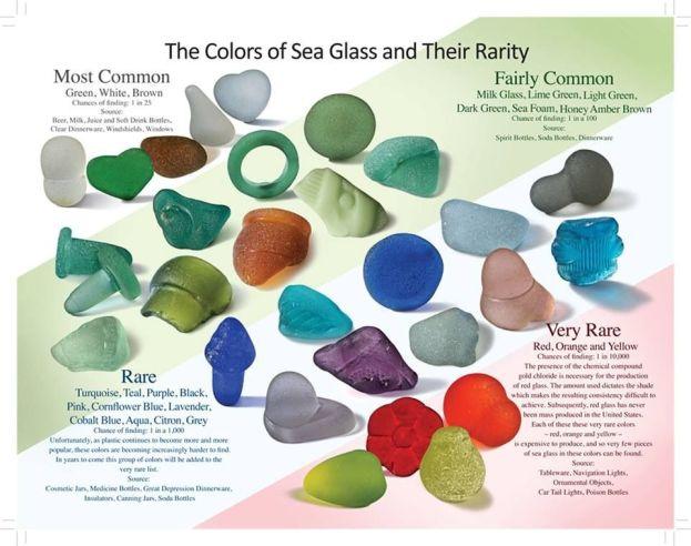 Common and Rare colours of sea glass