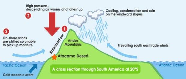 Why is the Atacama Desert so dry