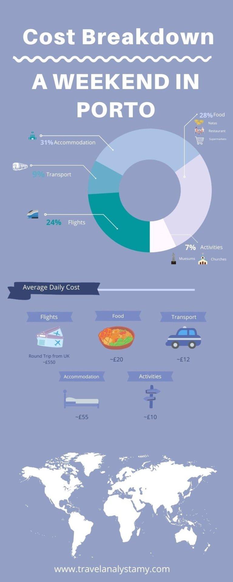 Porto Travel Budget Breakdown