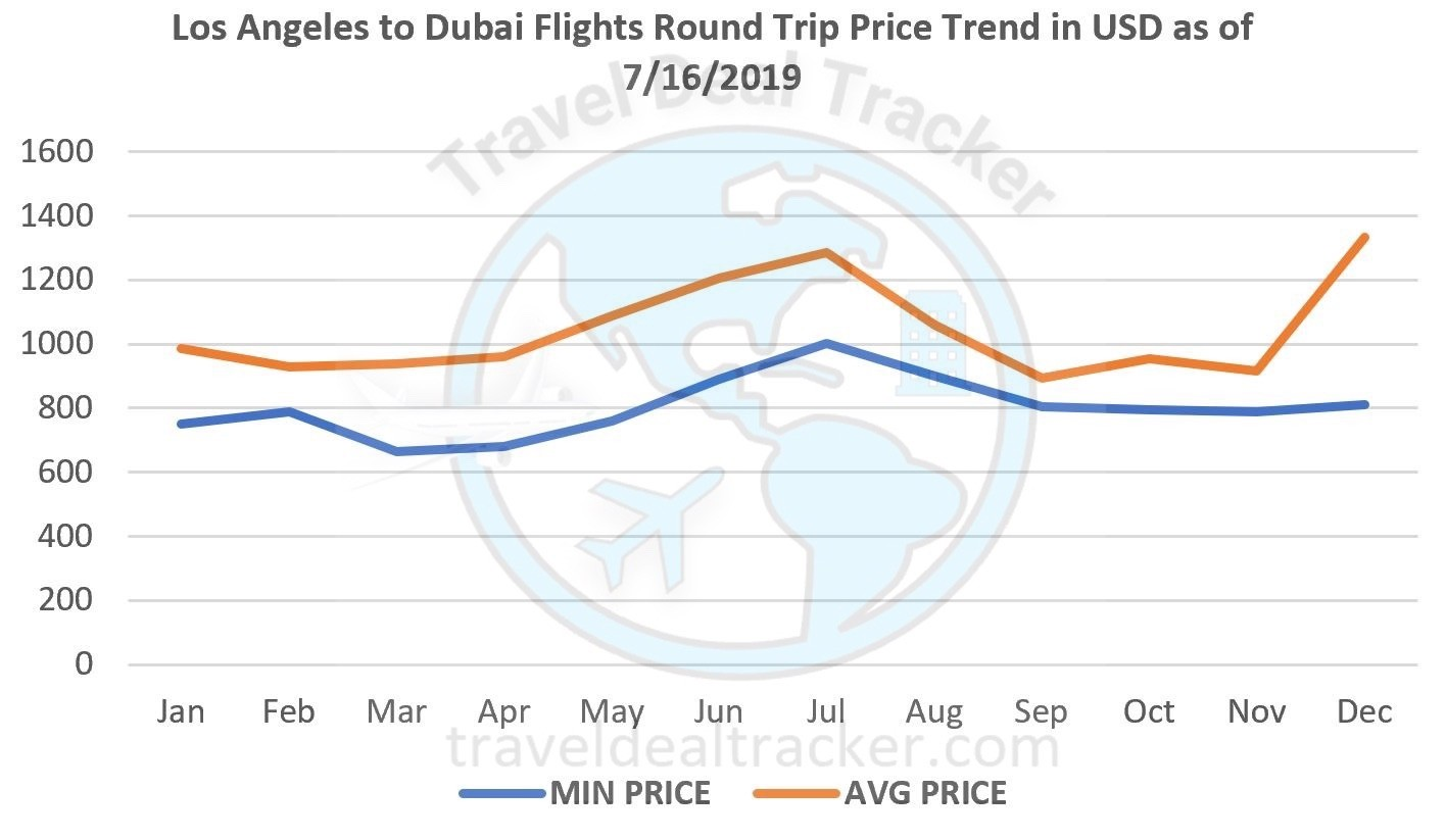 #losangeles to #dubai flight price trend
