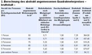 Mietobergrenze für Sozialhilfeempfänger in Berlin