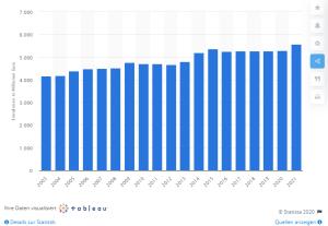 Einnahmen durch die Gebühren für öffentliche-rechtliche Sender in Deutschland in den Jahren 2003 bis 2021