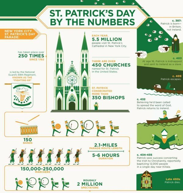 st patricks day infographic final