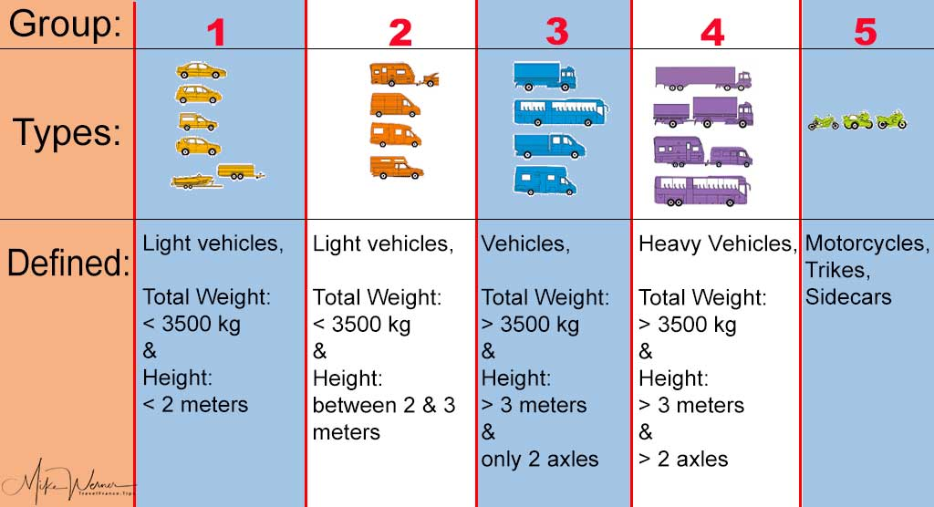 Autoroute vehicle categories