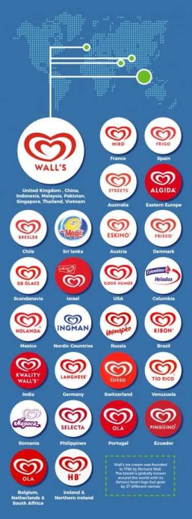 favourite brands