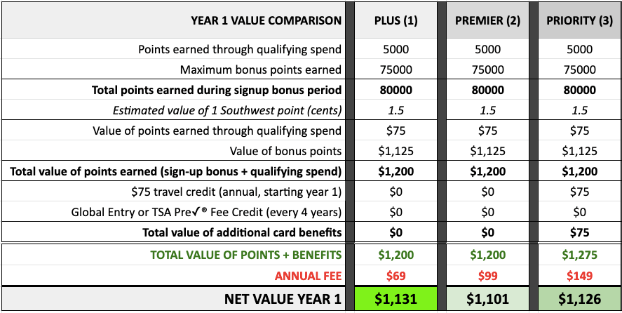 Chase Southwest credit cards year 1 value comparison