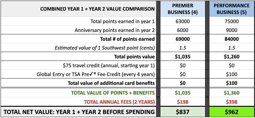 Southwest Business credit card offers combined net value 2 years