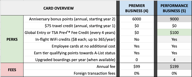 compare Southwest Business credit card offers 2020 benefits fees
