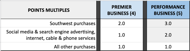 compare Southwest Business credit cards points multiples purchase categories