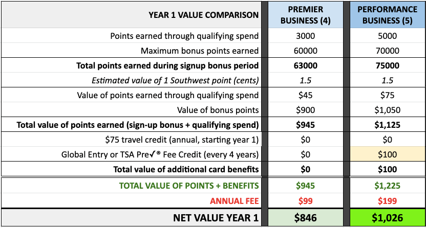 compare Southwest Business credit card offers 2020 net value year 1